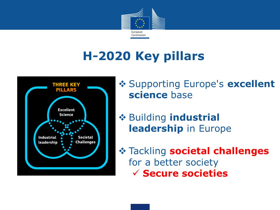 H-2020 Key pillars  Supporting Europe s excellent science base  Building industrial leadership in Europe  Tackling societal challenges for a better society Secure societies