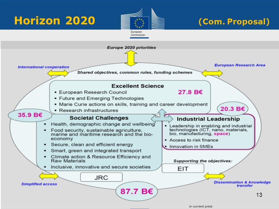 Horizon 2020 (Com. Proposal) 13