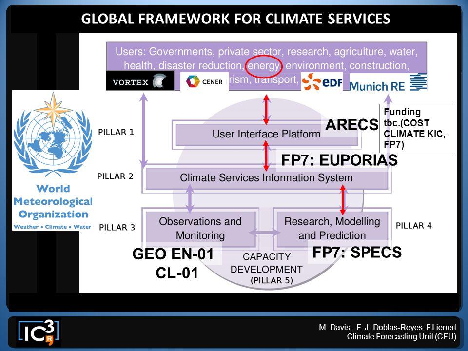 FP7: EUPORIAS FP7: SPECS M. Davis, F. J.