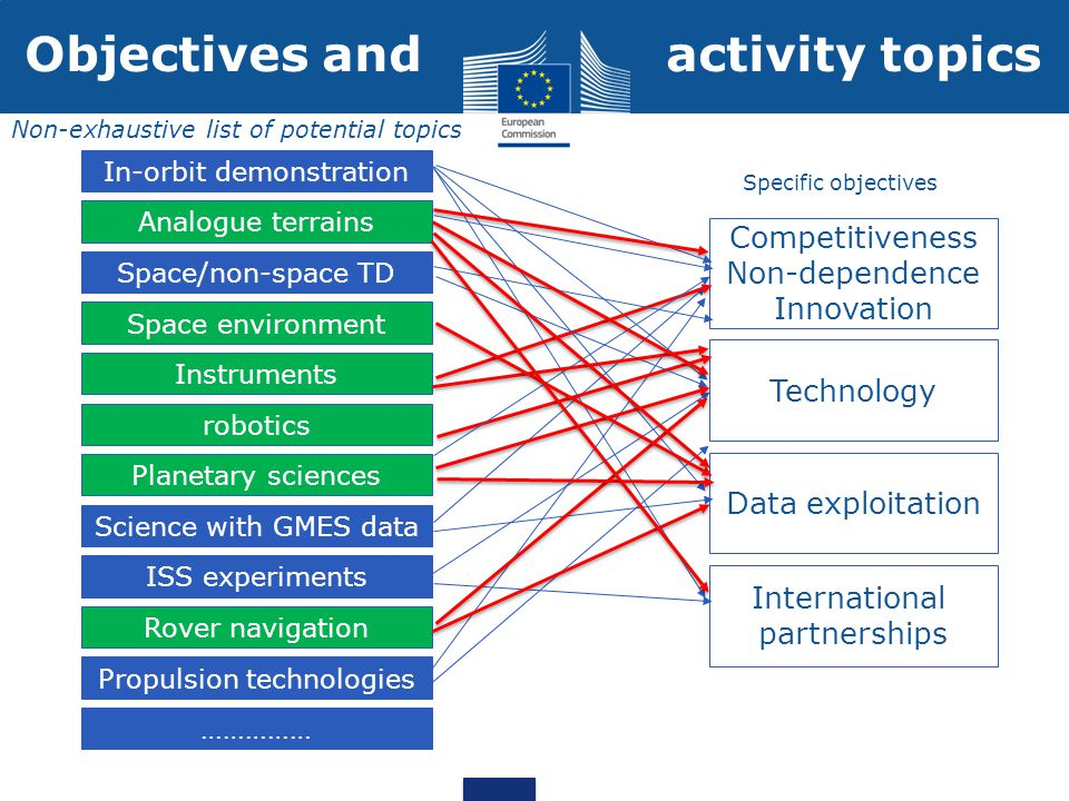 Competitiveness Non-dependence Innovation Technology Data exploitation International partnerships In-orbit demonstration Analogue terrains Space/non-space TD Space environment Instruments robotics Planetary sciences Science with GMES data Rover navigation ISS experiments Propulsion technologies …………… Specific objectives Non-exhaustive list of potential topics Objectives and activity topics