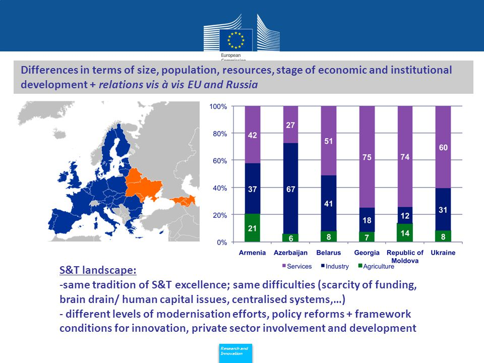 Policy Research and Innovation Research and Innovation EaP R2I cluster: 6 regional projects Energy efficiency and renewable energy sources Security Agri-food & Forest and wood