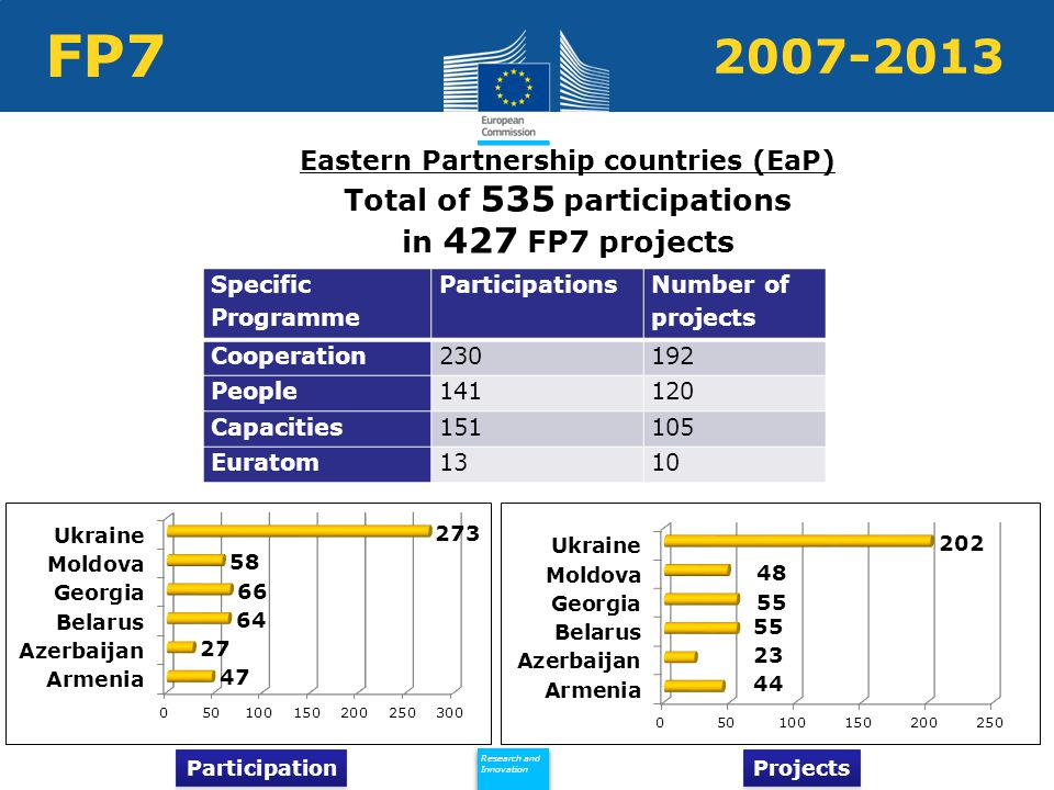 Policy Research and Innovation Research and Innovation FP Specific Programme Participations Number of projects Cooperation People Capacities Euratom1310 Eastern Partnership countries (EaP) Total of 535 participations in 427 FP7 projects - Participation Projects