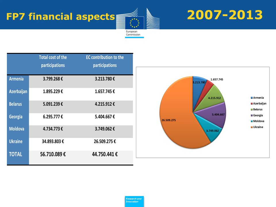 Policy Research and Innovation Research and Innovation 2007-2013 FP7 financial aspects
