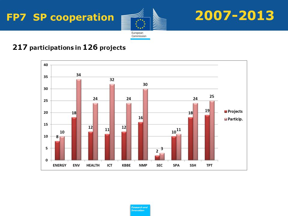 Policy Research and Innovation Research and Innovation FP7 SP cooperation 217 participations in 126 projects