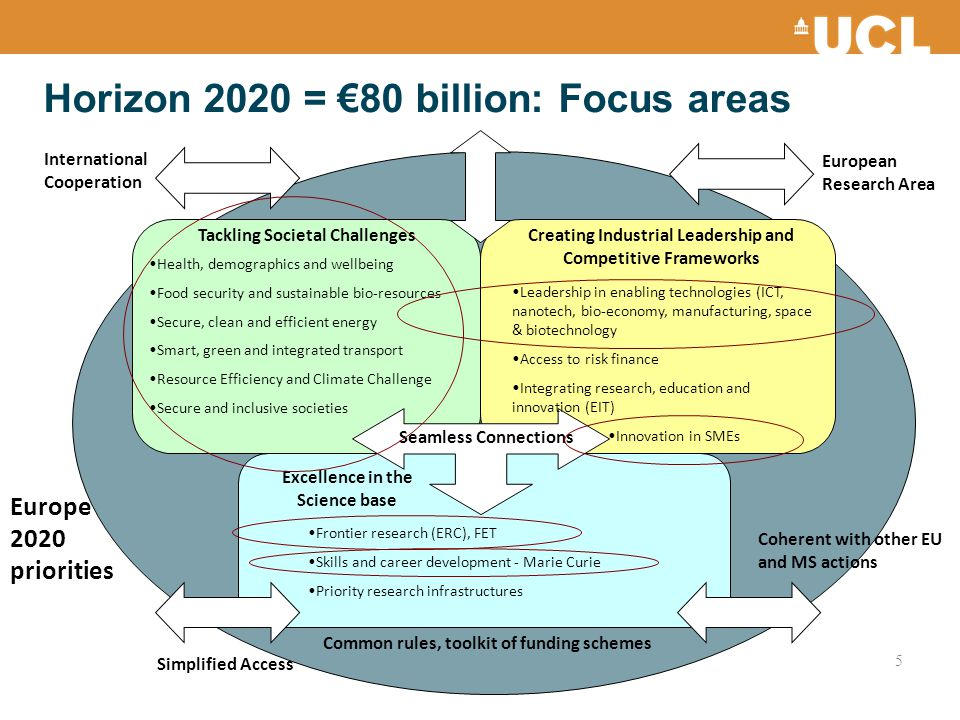 Horizon 2020 = €80 billion: Focus areas 5 Seamless Connections International Cooperation European Research Area Simplified Access Coherent with other EU and MS actions Common rules, toolkit of funding schemes Europe 2020 priorities Tackling Societal ChallengesCreating Industrial Leadership and Competitive Frameworks Excellence in the Science base Health, demographics and wellbeing Food security and sustainable bio-resources Secure, clean and efficient energy Smart, green and integrated transport Resource Efficiency and Climate Challenge Secure and inclusive societies Leadership in enabling technologies (ICT, nanotech, bio-economy, manufacturing, space & biotechnology Access to risk finance Integrating research, education and innovation (EIT) Innovation in SMEs Frontier research (ERC), FET Skills and career development - Marie Curie Priority research infrastructures
