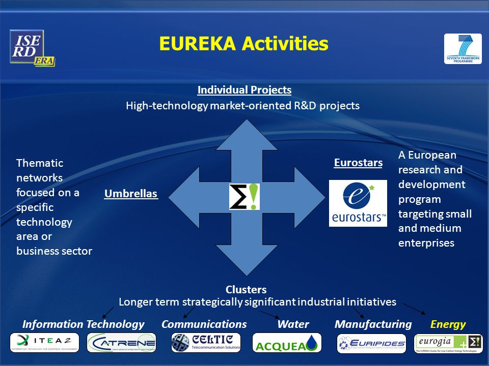 EUREKA Activities Clusters Individual Projects Eurostars High-technology market-oriented R&D projects A European research and development program targeting small and medium enterprises Longer term strategically significant industrial initiatives Information TechnologyCommunicationsWaterEnergyManufacturing Umbrellas Thematic networks focused on a specific technology area or business sector