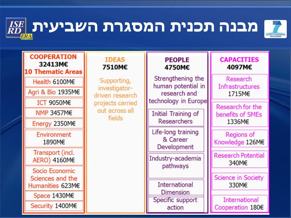 מבנה תכנית המסגרת השביעית