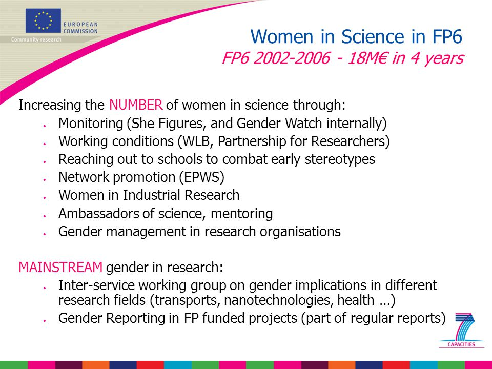Increasing the NUMBER of women in science through: Monitoring (She Figures, and Gender Watch internally) Working conditions (WLB, Partnership for Researchers) Reaching out to schools to combat early stereotypes Network promotion (EPWS) Women in Industrial Research Ambassadors of science, mentoring Gender management in research organisations MAINSTREAM gender in research: Inter-service working group on gender implications in different research fields (transports, nanotechnologies, health …) Gender Reporting in FP funded projects (part of regular reports) Women in Science in FP6 FP6 2002-2006 - 18M€ in 4 years