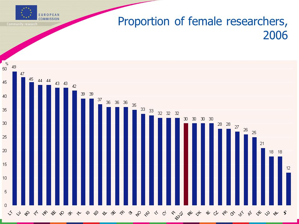 Proportion of female researchers, 2006