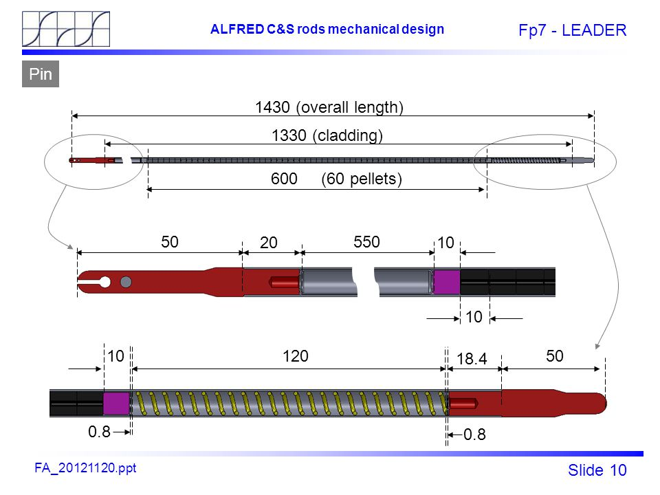 Fp7 - LEADER Slide 10 ALFRED C&S rods mechanical design FA_20121120.ppt 1430 (overall length) 600 (60 pellets) 550 10 120 50 20 1330 (cladding) 50 18.4 0.8 Pin