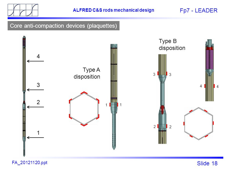 Fp7 - LEADER Slide 18 ALFRED C&S rods mechanical design FA_20121120.ppt Type A disposition Type B disposition 1 2 3 4 1 2 3 4 1 3 4 2 Core anti-compaction devices (plaquettes)