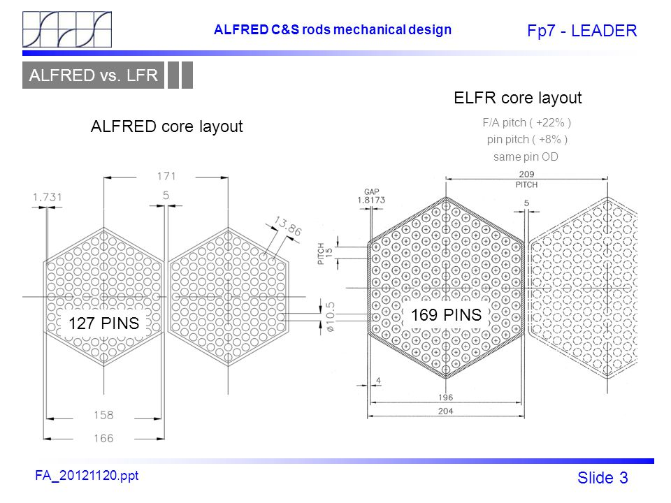 Fp7 - LEADER Slide 3 ALFRED C&S rods mechanical design FA_20121120.ppt 127 PINS 169 PINS ALFRED core layout ELFR core layout F/A pitch ( +22% ) pin pi