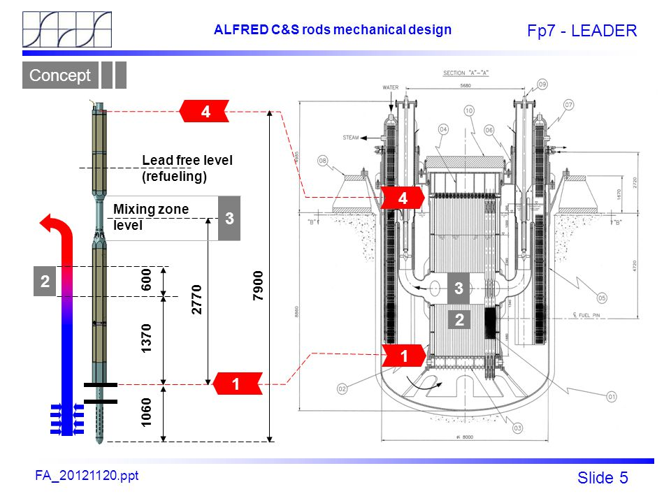 Fp7 - LEADER Slide 5 ALFRED C&S rods mechanical design FA_20121120.ppt 2770 1060 1370 7900 600 Mixing zone level Lead free level (refueling) 2 4 4 1 1