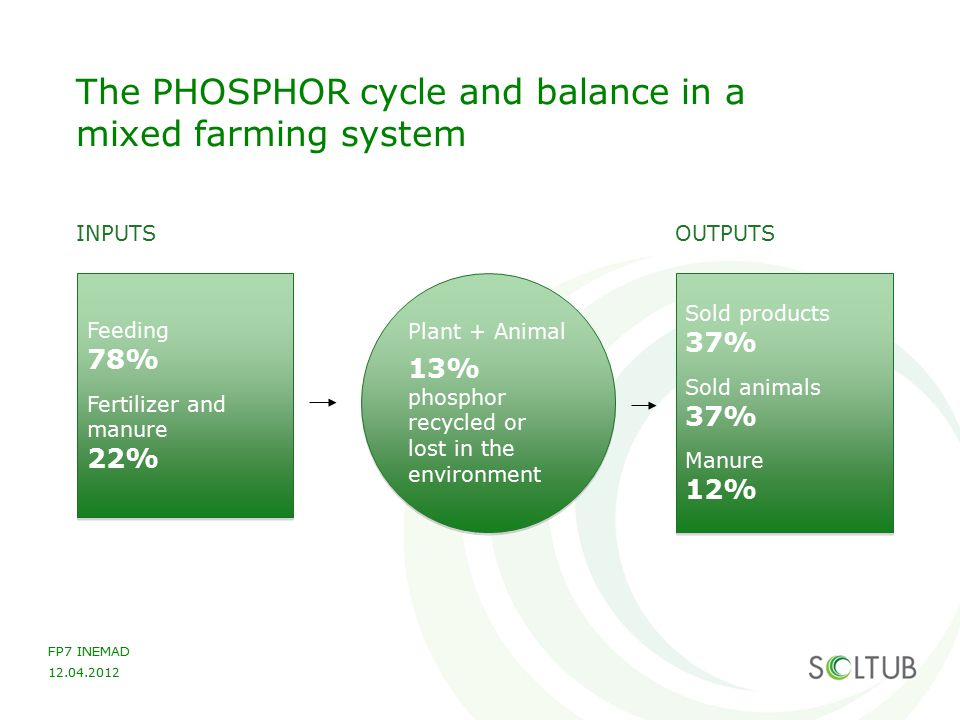 FP7 INEMAD 12.04.2012 The POTASSIUM cycle and balance in a mixed farming system Feeding 74% Fertilizer and manure 26% Feeding 74% Fertilizer and manure 26% OUTPUTS Sold products 43% Sold animals 8% Manure 12% Sold products 43% Sold animals 8% Manure 12% INPUTS Plant + Animal 36% potassium recycled or lost in the environment Plant + Animal 36% potassium recycled or lost in the environment
