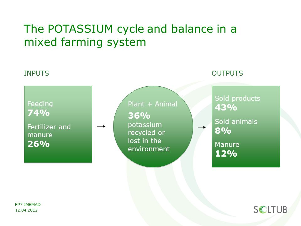 FP7 INEMAD 12.04.2012 The POTASSIUM cycle and balance in a mixed farming system Feeding 74% Fertilizer and manure 26% Feeding 74% Fertilizer and manur