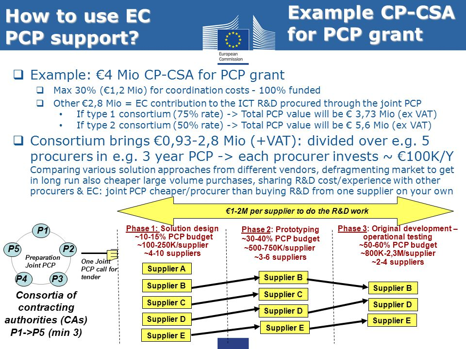 How to use EC PCP support.