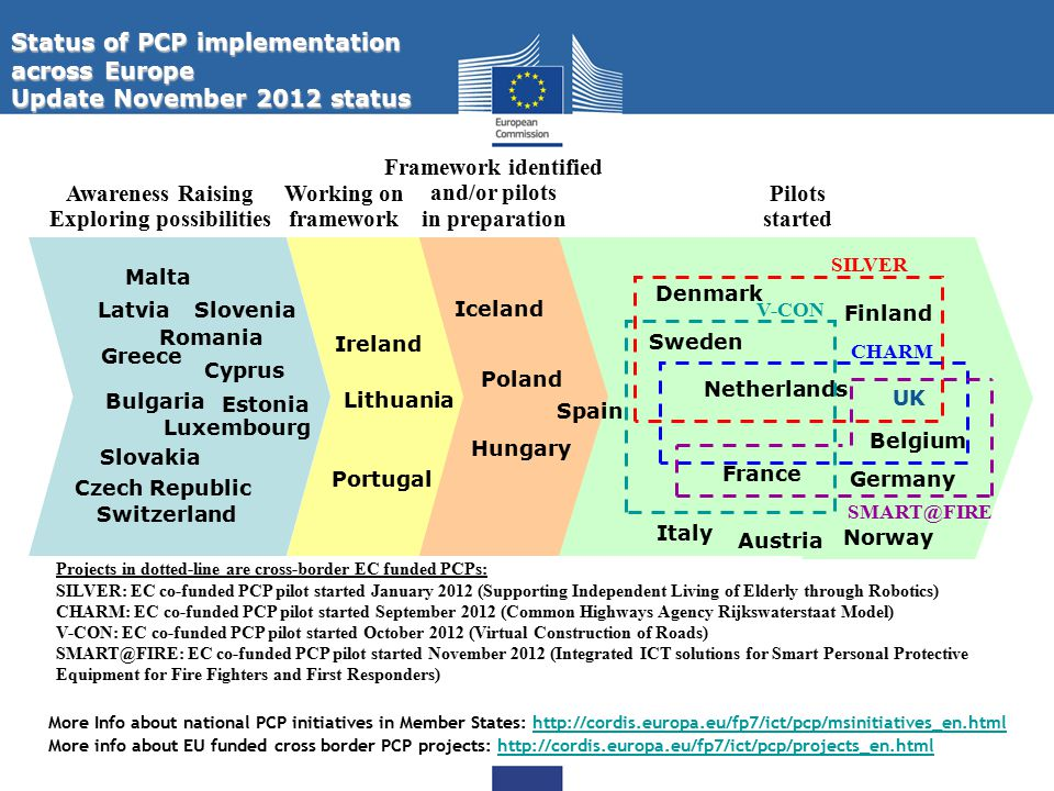 Status of PCP implementation across Europe Update November 2012 status More info about EU funded cross border PCP projects: http://cordis.europa.eu/fp7/ict/pcp/projects_en.htmlhttp://cordis.europa.eu/fp7/ict/pcp/projects_en.html More Info about national PCP initiatives in Member States: http://cordis.europa.eu/fp7/ict/pcp/msinitiatives_en.htmlhttp://cordis.europa.eu/fp7/ict/pcp/msinitiatives_en.html Pilots started Framework identified and/or pilots in preparation Hungary Belgium Netherlands Awareness Raising Exploring possibilities Denmark Austria Finland Sweden Poland Working on framework Germany France Luxembourg Ireland Cyprus Romania Slovenia Slovakia Bulgaria Czech Republic Estonia Greece Latvia Lithuania Malta Portugal Spain Norway Switzerland Italy Projects in dotted-line are cross-border EC funded PCPs: SILVER: EC co-funded PCP pilot started January 2012 (Supporting Independent Living of Elderly through Robotics) CHARM: EC co-funded PCP pilot started September 2012 (Common Highways Agency Rijkswaterstaat Model) V-CON: EC co-funded PCP pilot started October 2012 (Virtual Construction of Roads) SMART@FIRE: EC co-funded PCP pilot started November 2012 (Integrated ICT solutions for Smart Personal Protective Equipment for Fire Fighters and First Responders) SILVER UK Iceland CHARM V-CON SMART@FIRE