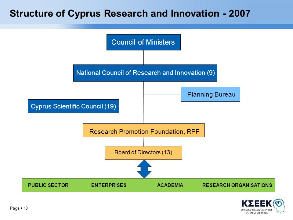 Page  10 Structure of Cyprus Research and Innovation Council of Ministers National Council of Research and Innovation (9) Planning Bureau Cyprus Scientific Council (19) Research Promotion Foundation, RPF Board of Directors (13) PUBLIC SECTOR ENTERPRISES ACADEMIA RESEARCH ORGANISATIONS