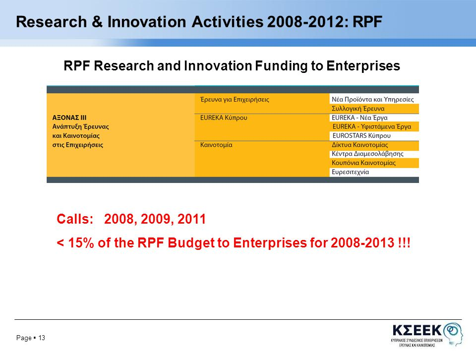 Page  13 Research & Innovation Activities : RPF Calls: 2008, 2009, 2011 < 15% of the RPF Budget to Enterprises for !!.