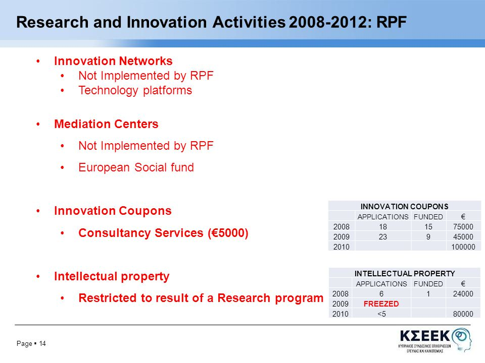 Page  14 Research and Innovation Activities : RPF Innovation Networks Not Implemented by RPF Technology platforms Mediation Centers Not Implemented by RPF European Social fund Innovation Coupons Consultancy Services (€5000) Intellectual property Restricted to result of a Research program INNOVATION COUPONS APPLICATIONSFUNDED € INTELLECTUAL PROPERTY APPLICATIONSFUNDED € FREEZED 2010<580000