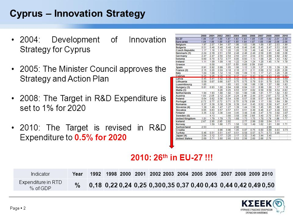 Page  2 Cyprus – Innovation Strategy 2004: Development of Innovation Strategy for Cyprus 2005: The Minister Council approves the Strategy and Action Plan 2008: The Target in R&D Expenditure is set to 1% for 2020 2010: The Target is revised in R&D Expenditure to 0.5% for 2020 IndicatorYear1992199820002001200220032004200520062007200820092010 Expenditure in RTD % of GDP %0,180,220,240,250,300,350,370,400,430,440,420,490,50 2010: 26 th in EU-27 !!!