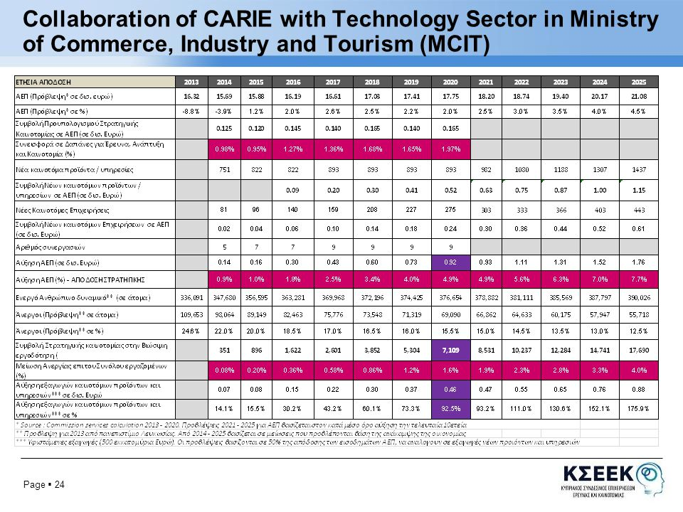 Page  25 Collaboration of CARIE with Technology Sector in Ministry of Commerce, Industry and Tourism (MCIT) INNOVATION PROGRAMS FOR CYPRUS, Horizon 2014 – 2020 EXPECTED IMPACT 2.3 Billion € Total by 2020, (8 Billion € by 2025)2.3 Billion € Total by 2020, (8 Billion € by 2025) 2% R&D Annual Expenditure by 2020 (3% by 2025)2% R&D Annual Expenditure by 2020 (3% by 2025) 5% increase of GDP by 2020 (7.5% by 2025)5% increase of GDP by 2020 (7.5% by 2025) 7100 new positions by 2020 (17700 by 2025)7100 new positions by 2020 (17700 by 2025) 0.46 Billion € (90%) increase in exports by 2020 (0.88 Billion €, 175% by 2025)0.46 Billion € (90%) increase in exports by 2020 (0.88 Billion €, 175% by 2025)