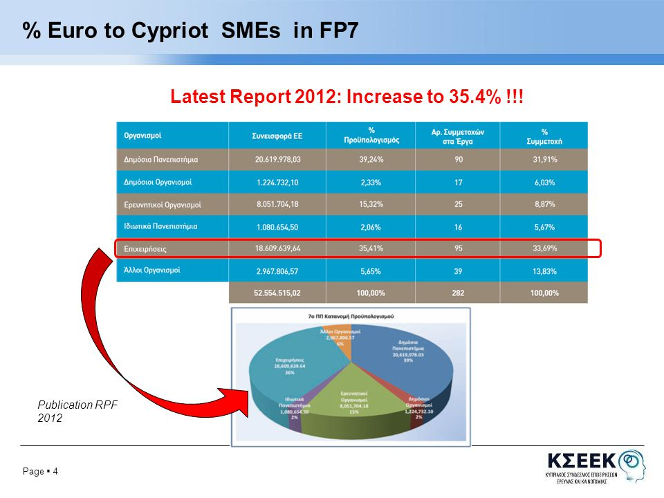 Page  4 % Euro to Cypriot SMEs in FP7 Publication RPF 2012 Latest Report 2012: Increase to 35.4% !!!