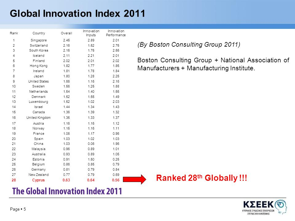 Page  6 Global Innovation Index 2011 (By INSEAD 2011) Ranked 27 th Globally !!!