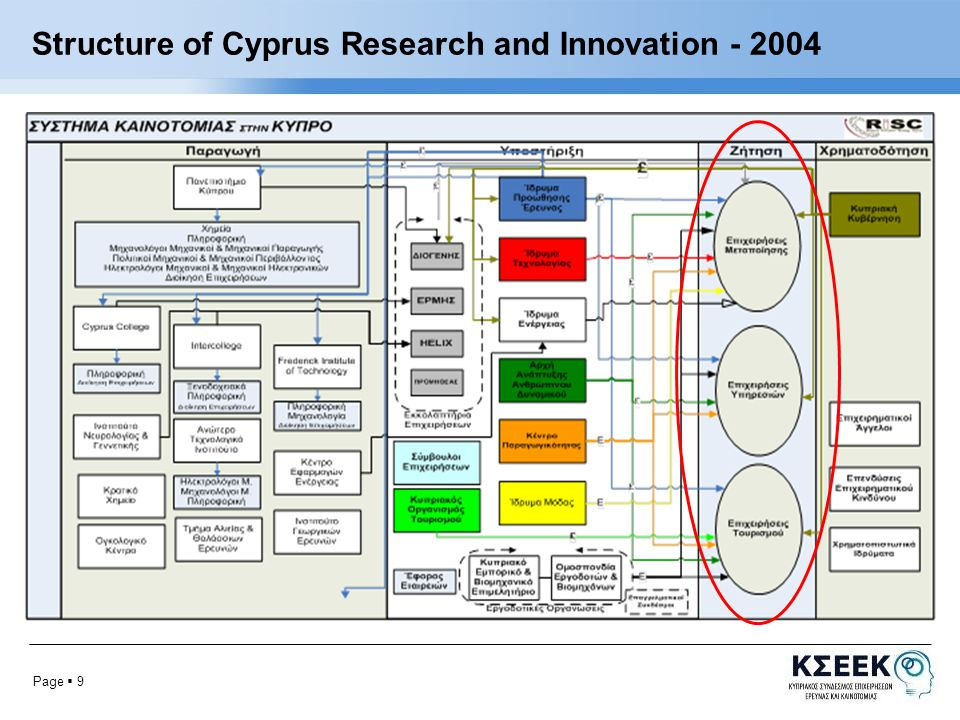 Page  9 Structure of Cyprus Research and Innovation - 2004