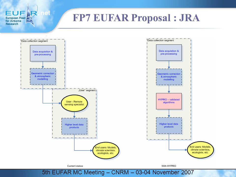 5th EUFAR MC Meeting – CNRM – 03-04 November 2007 FP7 EUFAR Proposal : JRA