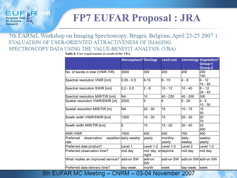 5th EUFAR MC Meeting – CNRM – 03-04 November 2007 FP7 EUFAR Proposal : JRA 5th EARSeL Workshop on Imaging Spectroscopy. Bruges, Belgium, April 23-25 2