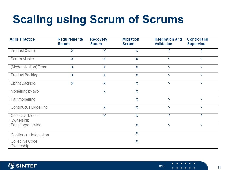 ICT Scaling using Scrum of Scrums Agile PracticeRequirements Scrum Recovery Scrum Migration Scrum Integration and Validation Control and Supervise Pro