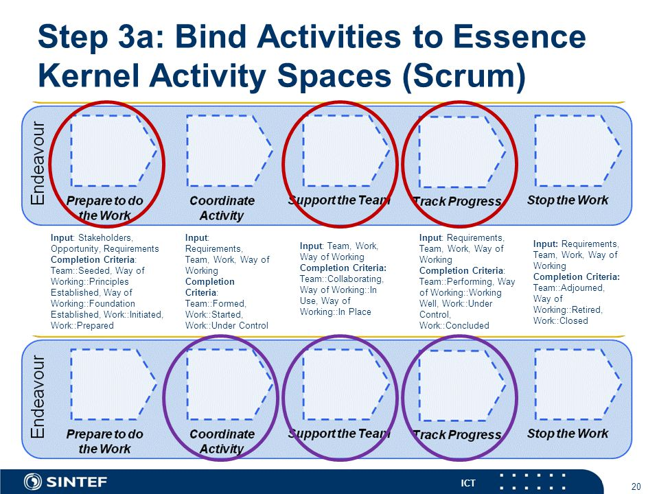 ICT Step 3a: Bind Activities to Essence Kernel Activity Spaces (Scrum) 20 Input: Stakeholders, Opportunity, Requirements Completion Criteria: Team::Se
