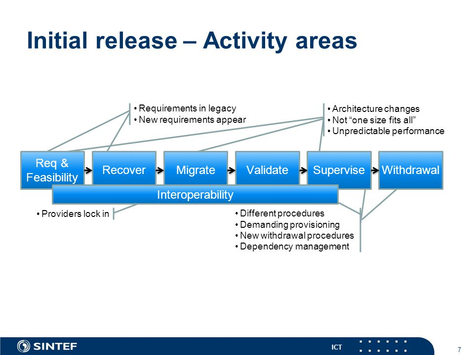 """ICT Initial release – Activity areas 7 Architecture changes Not """"one size fits all"""" Unpredictable performance Providers lock in Requirements in legacy"""