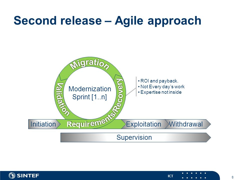 ICT Second release – Agile approach 8 ROI and payback. Not Every day's work Expertise not inside WithdrawalExploitation Supervision Modernization Spri