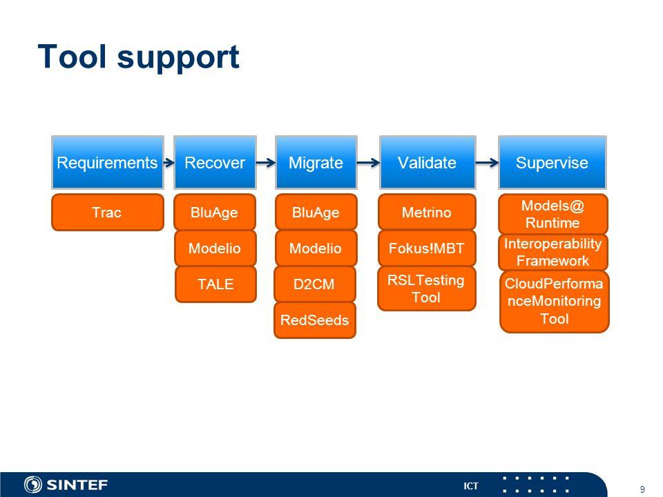 ICT Tool support 9 TracBluAge Modelio TALED2CM Modelio RedSeeds Metrino Fokus!MBT Models@ Runtime Interoperability Framework CloudPerforma nceMonitoring Tool RSLTesting Tool BluAge RequirementsRecoverMigrateValidateSupervise
