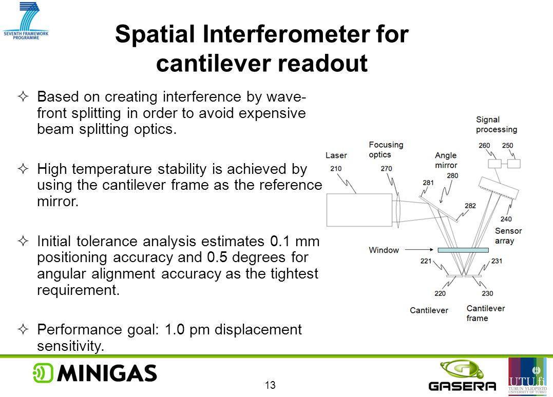 Spatial Interferometer for cantilever readout 13  Based on creating interference by wave- front splitting in order to avoid expensive beam splitting