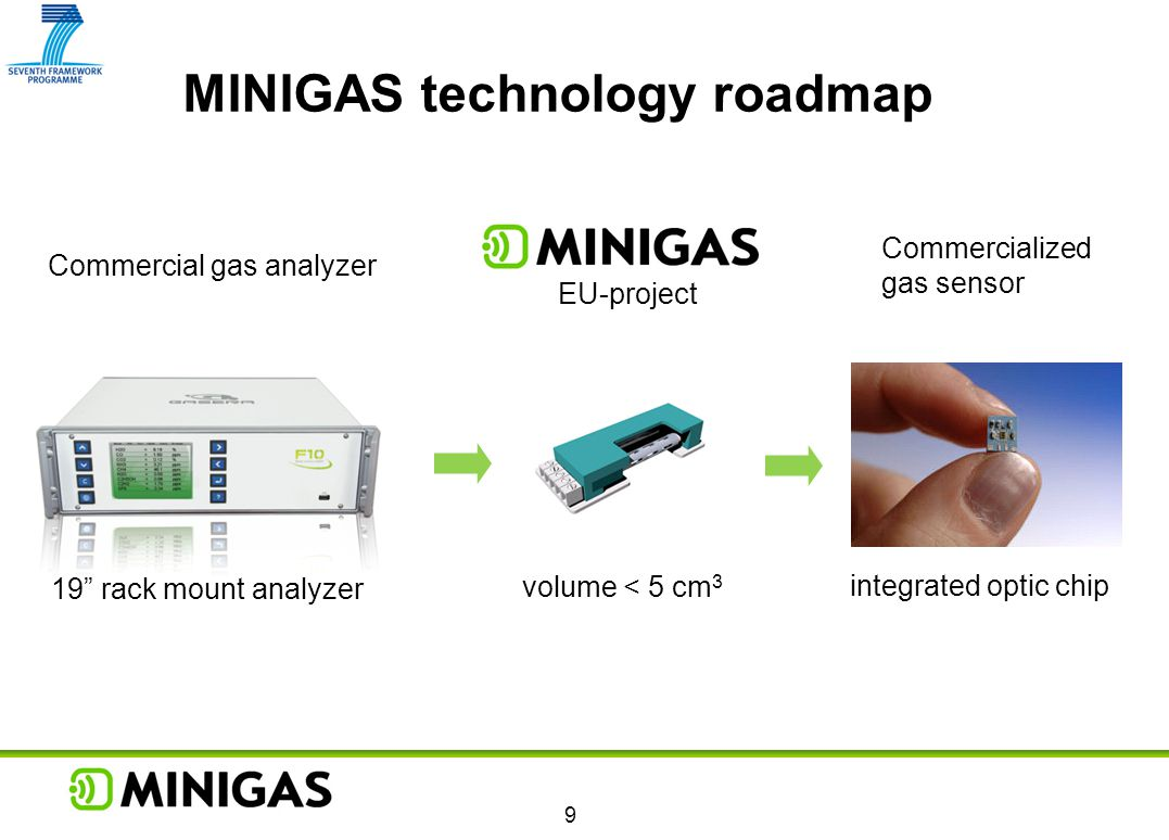 "MINIGAS technology roadmap volume < 5 cm 3 9 integrated optic chip 19"" rack mount analyzer Commercial gas analyzer EU-project Commercialized gas senso"
