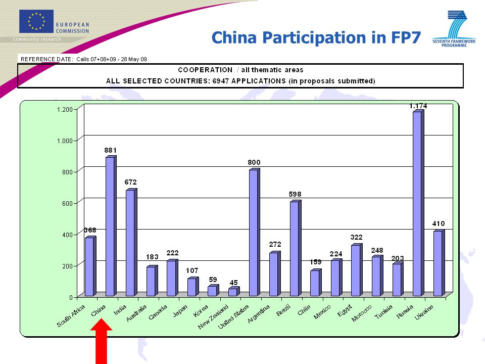 China Participation in FP7