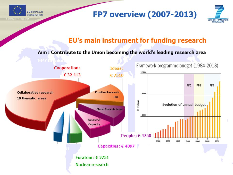 FP7 overview (2007-2013) EU's main instrument for funding research Aim : Contribute to the Union becoming the world's leading research area Evolution