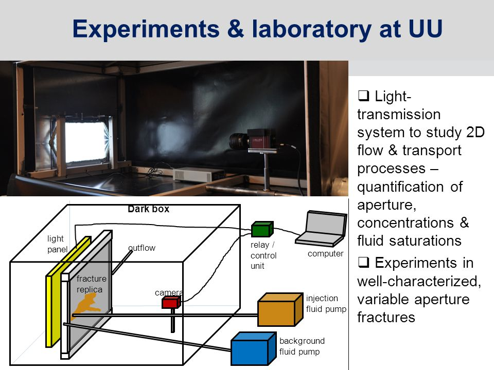 computer relay / control unit background fluid pump injection fluid pump camera light panel fracture replica outflow Dark box Experiments & laboratory at UU  Light- transmission system to study 2D flow & transport processes – quantification of aperture, concentrations & fluid saturations  Experiments in well-characterized, variable aperture fractures