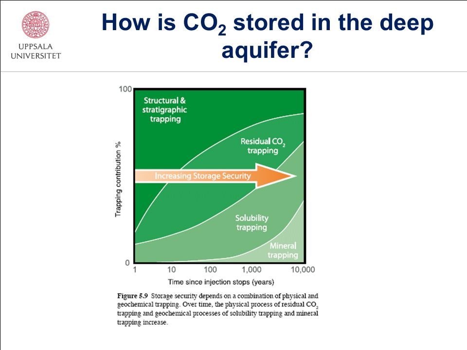 How is CO 2 stored in the deep aquifer?