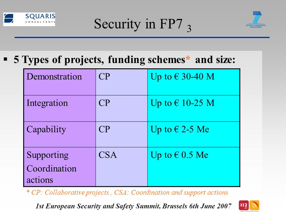 Space in FP7 1  Divided into two themes: GMES (Global Monitoring for Environment and Security) Strengthening the foundation of Space Science and technology + cross-cutting issues  Total Budget 2007 – 2013 : € 1.400 billion, 85% for the GMES Initiative = € 1.200 billion  Biannual calls : 2007, 2009, 2011, 2013(?), budget to be fixed by budgetary authorities in 2011 + 2013(?)  http://cordis.europa.eu/fp7/home_en.html 1st European Security and Safety Summit, Brussels 6th June 2007