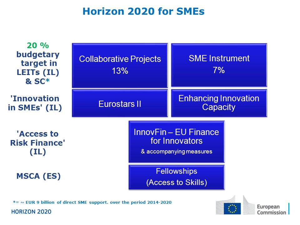 Horizon 2020 Global View – SME participation in the 3 Pillars (excl.