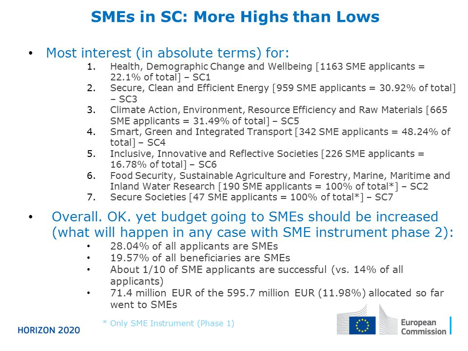 SMEs in SC - applicants and budget* SME applicants in the selectionRequested EU financial contribution to SME applicants in selection % of budget allocated to SMEs Priority Area Eligible Proposals Retained Proposals Success Rates Eligible Proposals (in million EUR) Retained Proposals (in million EUR) Success Rates SC111631169.97%371.2229.78.00% 12.17% SC2173105.78%8.650.55.78% 100% SC3959636.57%231.6915.326.61% 8.33% SC43424011.7%31.373.8812.36% 16.61% SC56658512.78%137.0316.8812.32% 14.87% SC62262410.62%56.604.838.54% 16.03% SC747612.77%2.050.314.63% 100% Total: SC35753449.6%838.6171.429%11.98% * As available in CORDA on 25/9/2014