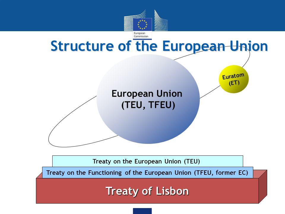 Structure of the European Union European Union (TEU, TFEU) Treaty on the European Union (TEU) Euratom (ET) Treaty of Lisbon Treaty on the Functioning of the European Union (TFEU, former EC)