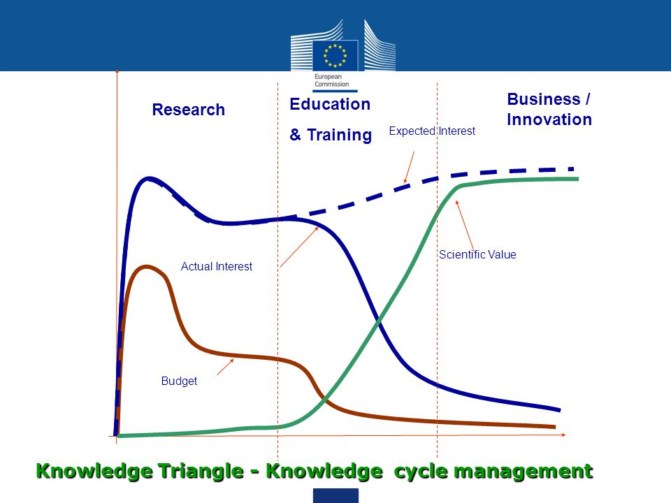 Actual Interest Budget Scientific Value Expected Interest Research Education & Training Business / Innovation Knowledge Triangle - Knowledge cycle management