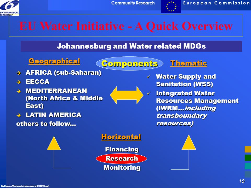 10 E u r o p e a n C o m m i s s i o nCommunity Research Kellyca…/Waterrelatedresearch031006.ppt EU Water Initiative - A Quick Overview Geographical 