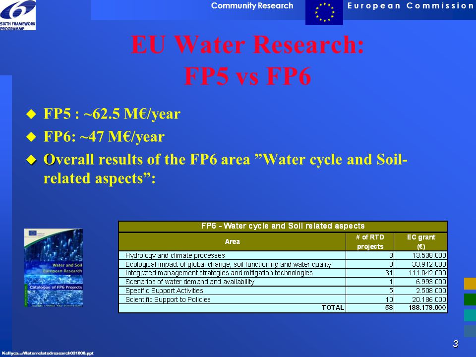 3 E u r o p e a n C o m m i s s i o nCommunity Research Kellyca…/Waterrelatedresearch031006.ppt EU Water Research: FP5 vs FP6 u u FP5 : ~62.5 M€/year