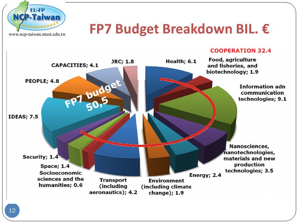 FP7 Budget Breakdown BIL. € 12